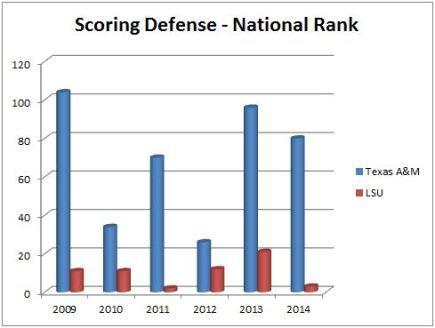 Scoring Defense