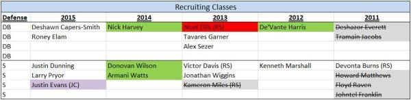 DB - Recruiting