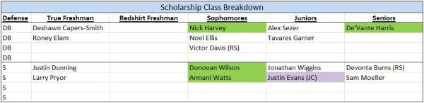 DB - Scholarships