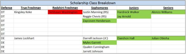 DL - Scholarships