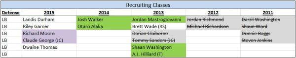 LB - Recruiting