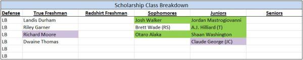 LB - Scholarships