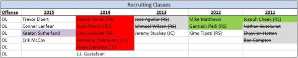 OL - Recruiting