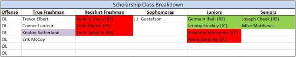 OL - Scholarships